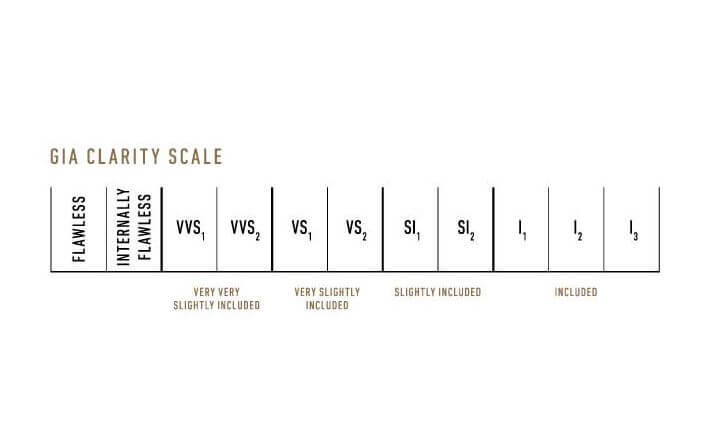 scale of diamond clarity