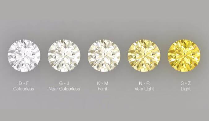 diamond color scales