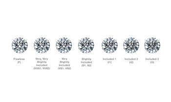 Which Diamond Clarity is best