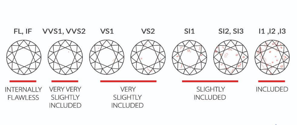 Diamond Clarity Grading Scale by inclusions